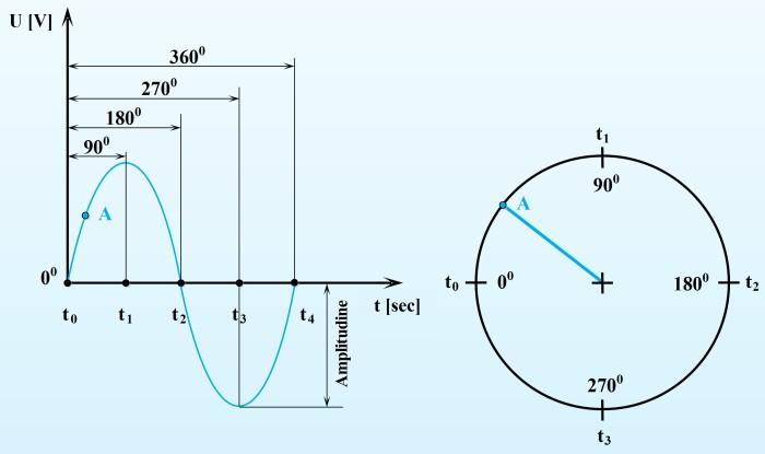 Exprimarea valorii instantanee a tensiunii electrice alternative ca poziţie unghiulară pe circumferinţa unui cerc