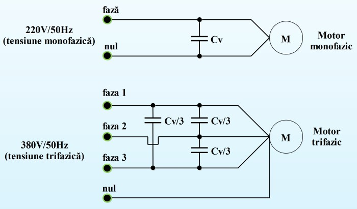 Compensarea factorului de putere. Conectarea condensatorilor de compensare.