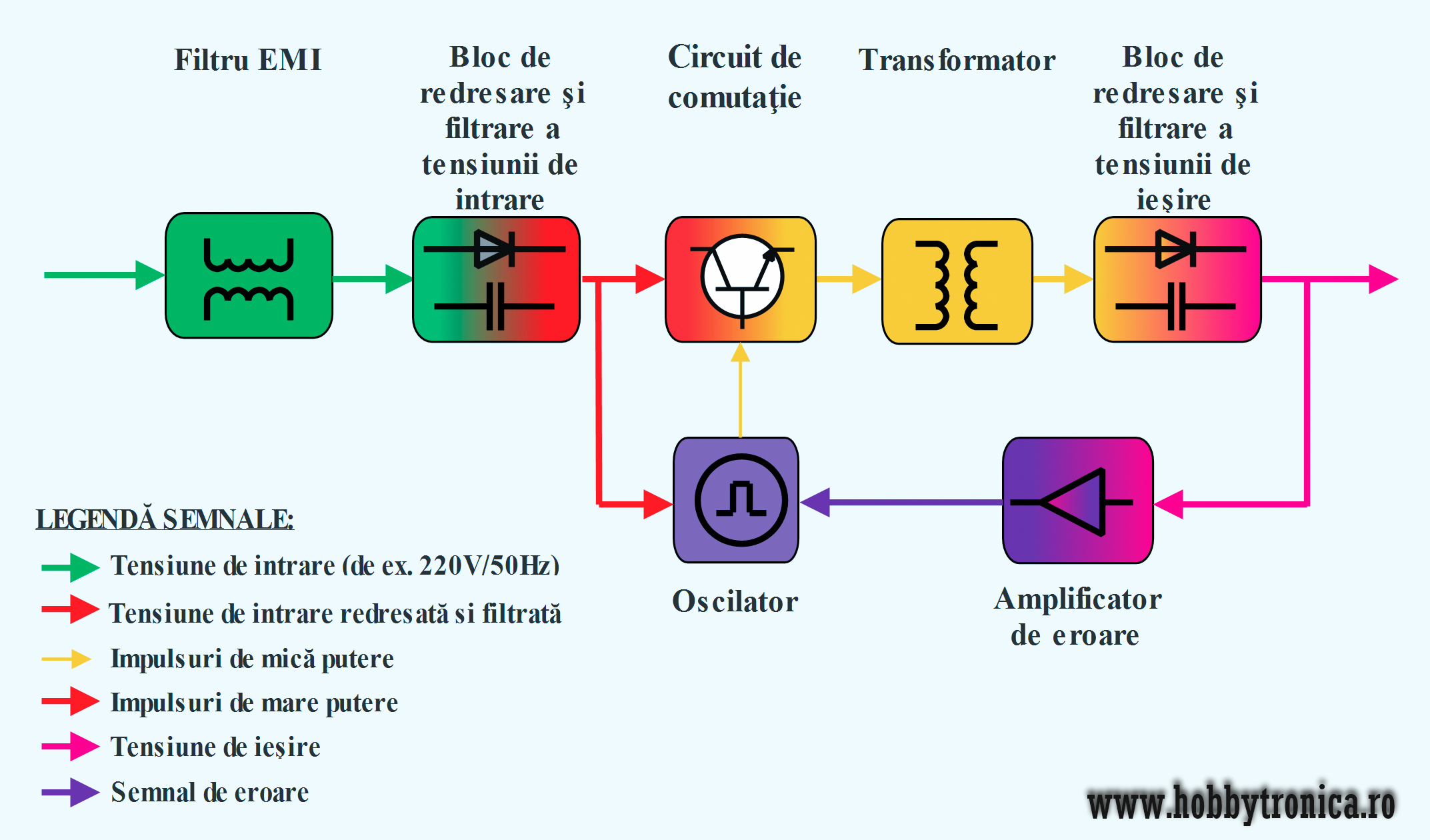 Figura 1. Structura generala a unei surse de alimentare in comutatie - Hobbytronica